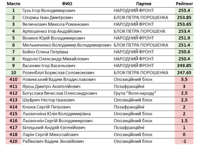 boguslaev-reyting